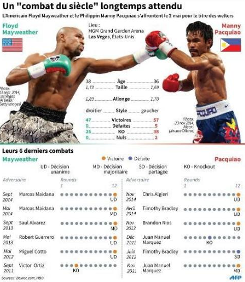 statistiques Floyd Mayweather Manny Pacquiao
