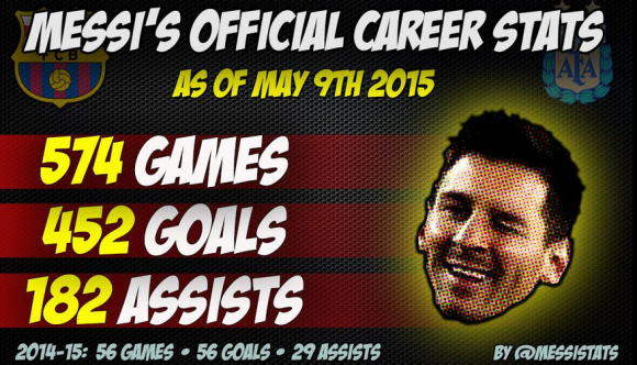 cinquième ballon d'or pour Lionel Messi