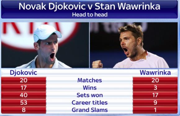 Statistiques Djokovic vs Wawrinka