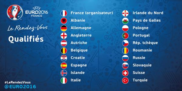 équipe qualifiée Euro 2016 - Football tennis vidéos actualité ...