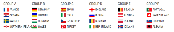 France Croatie Suède irlade du nord tirage au sort virtuel Euro 2016