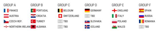 Tirage au sort virtuel Euro 2016 France Autriche République tchèque Irelande du Nord