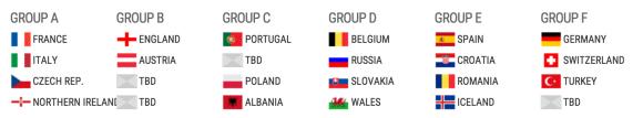 Tirage au sort virtuel Euro 2016 France Italie République tchèque Irelande du nord