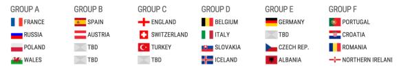 Tirage au sort virtuel Euro 2016 France Russie Pologne Pays de Galles