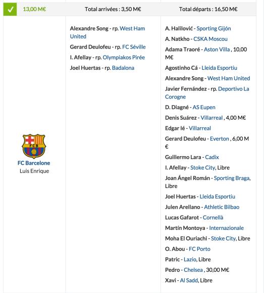 tableau mercato FC Barcelone 2015