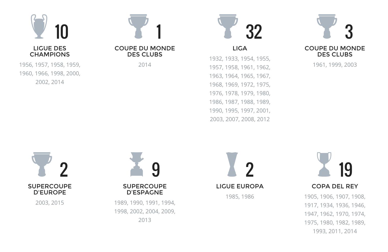 Palmares Real Madrid Jusqu En 2015 Football Sports Le Meilleur