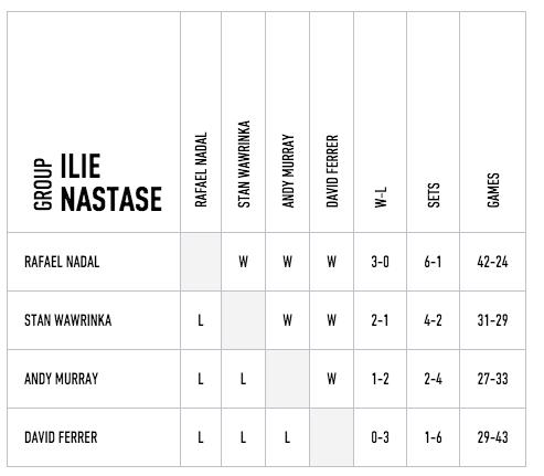 classement master 2015 London Nadal devant Wawrinka