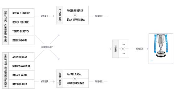 tableau demi-finale masters 2015 Londres