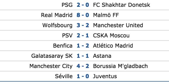 Résultats Ligue des Champions 8 décembre 2015