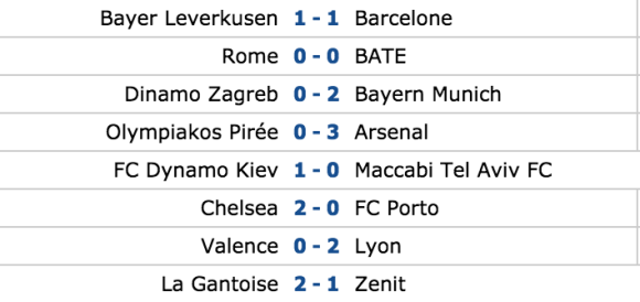 Résultats Ligue des Champions 9 décembre 2015