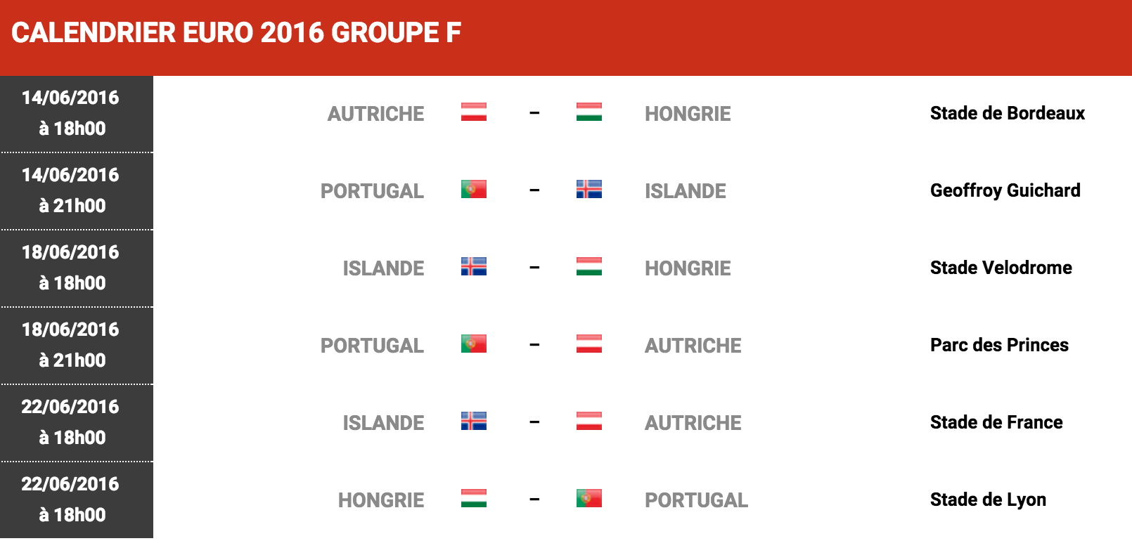 Calendrier Matches Euro 2016 Groupe F Football Sports Le